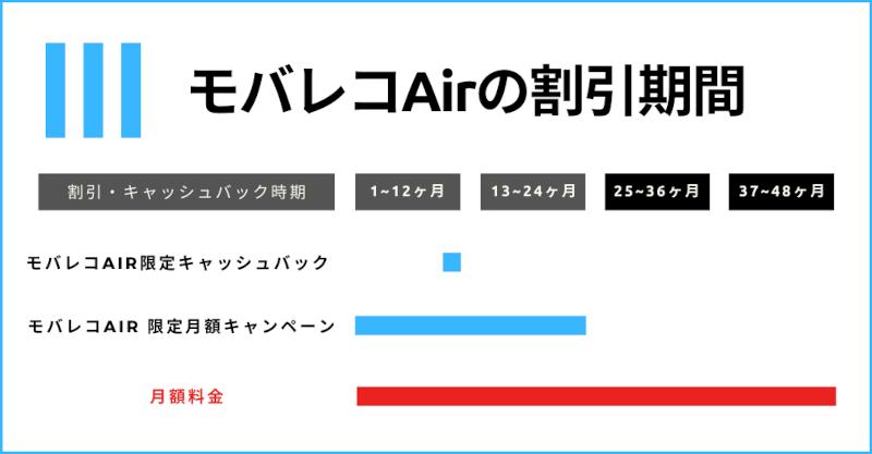 モバレコAir_割引期間